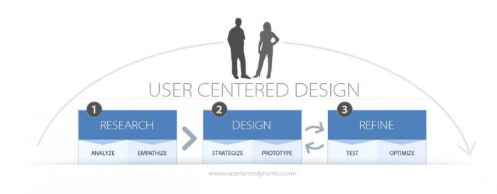 FINAL user-centered-design2